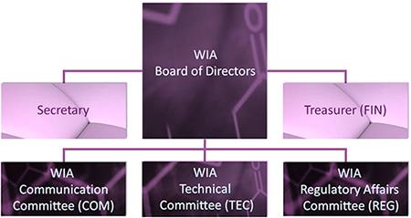 WIA Organization Chart